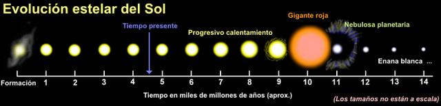 Estrellas (Sol) Evolucion_estelar_sol