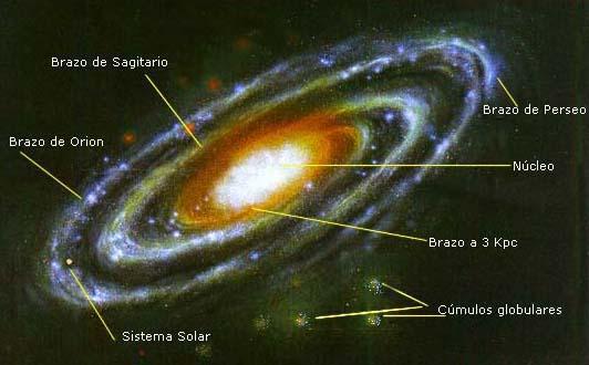 Resultado de imagen de Estamos En la parte interior del Brazo de Orión (señalada con la línea) está el Sistema Solar,