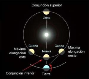 Venus el lucero del alba la bit cora de galileo for En 1761 se descubrio la de venus
